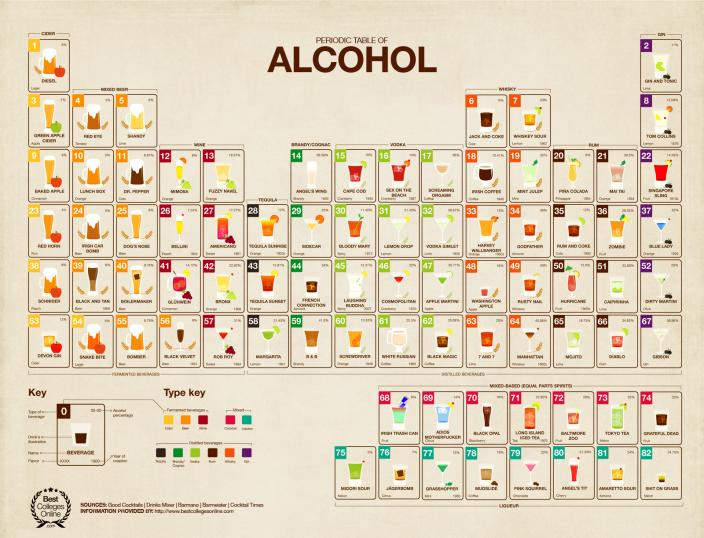 Периодическая таблица алкоголя