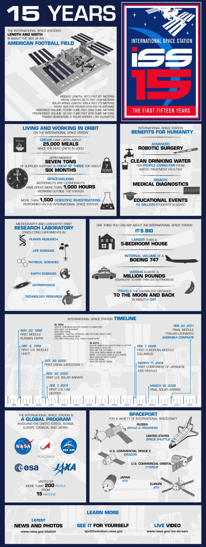 Инфографика МКС